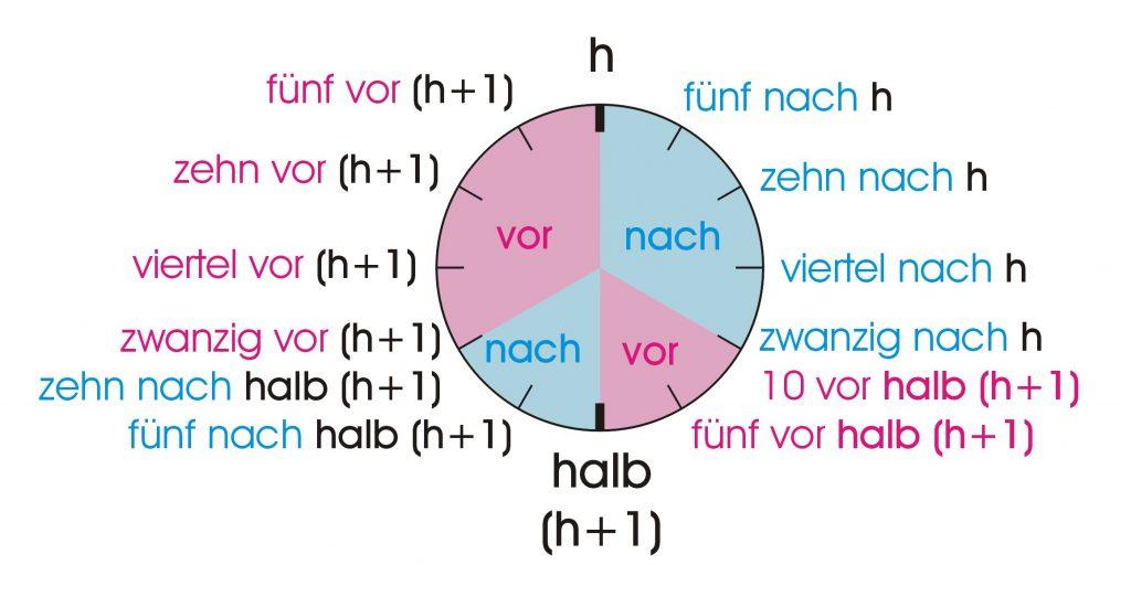 Deutsche Uhrzeit rund um die Uhr