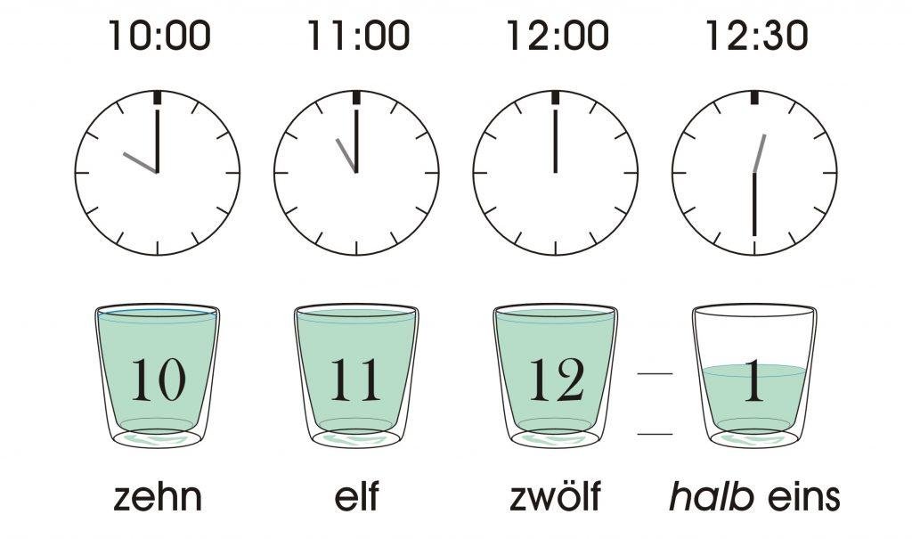 Cursuri germana incepatori - ora in limba germana