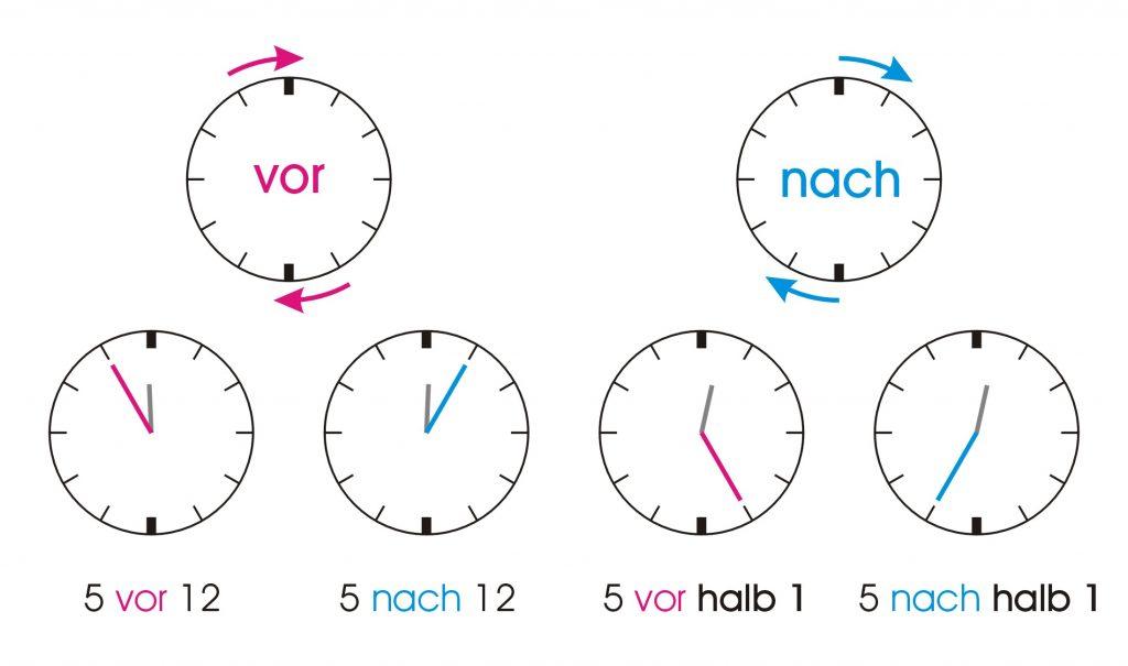 Limba germana incepatori - Vor si nach - Ceasul limba germana